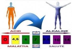 L'acqua alcalina ionizzata aiuta a ripristinare il corretto equilibrio acido-basico e a raggiungere il pH ideale.