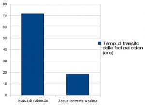 L'acqua alcalina ionizzata è un efficace rimedio per la stitichezza: il tempo di transito delle feci nel colon diminuisce in modo significativo.