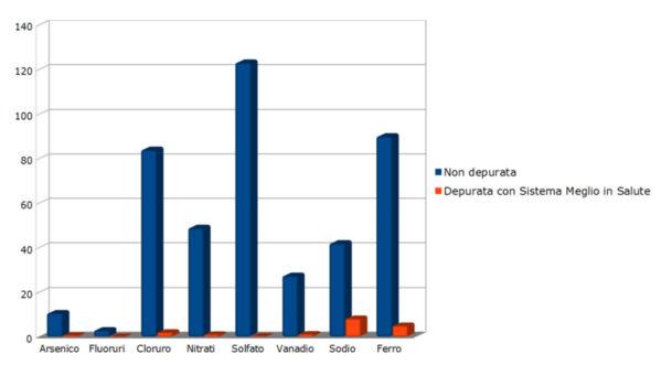Le analisi dell'acqua dimostrano l'effettivo abbattimento dei valori pericolosi per la salute grazie al depuratore d'acqua Meglio in Salute