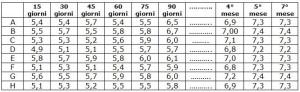 Misurazioni del pH delle urine a soggetti diversi dopo la sperimentazione riuscendo a correggere il pH delle urine portandolo a 7.3 mantenendolo stabile con il passare dei mesi.